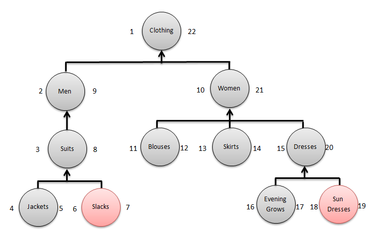 Nested set model cho menu, category đa cấp