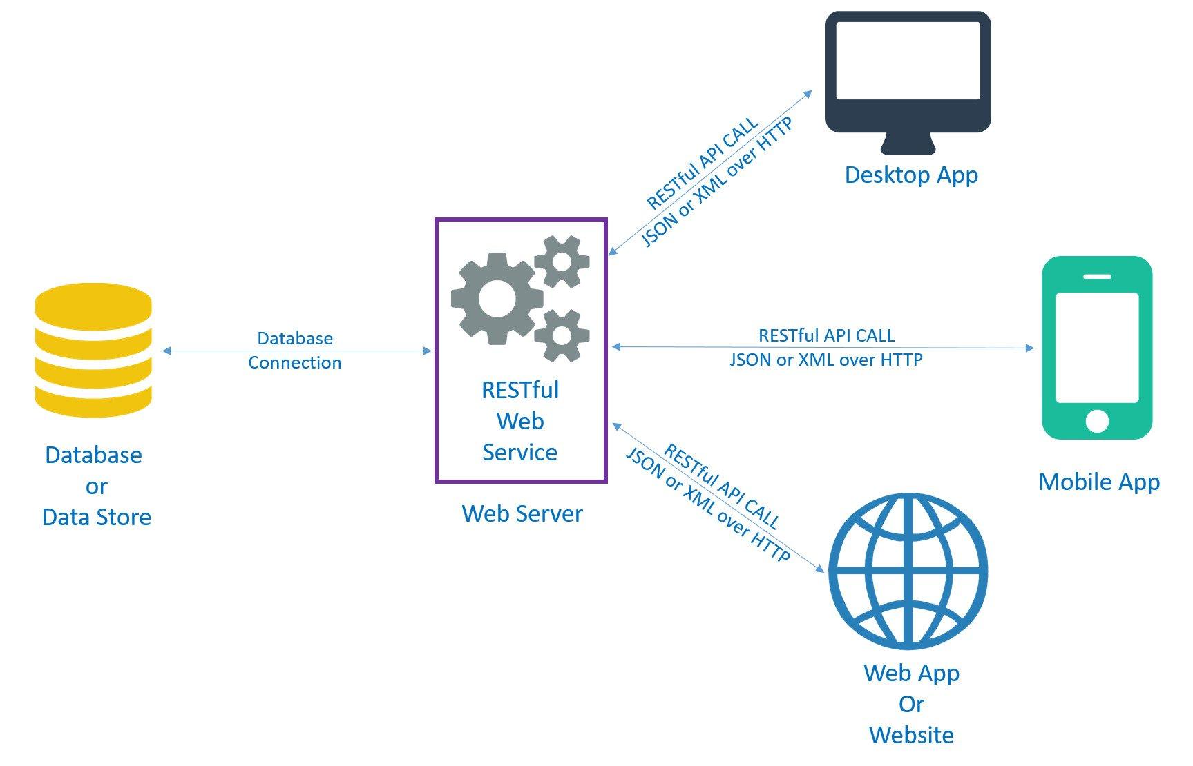 Quy trình làm việc với API của ứng dụng