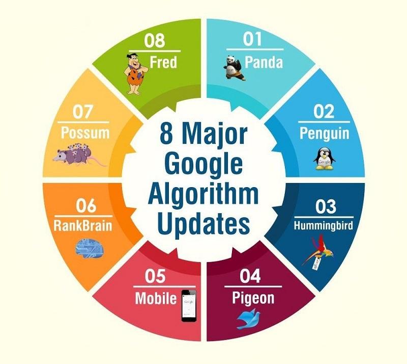 Các thuật toán cốt lõi của Google mới nhất 2020