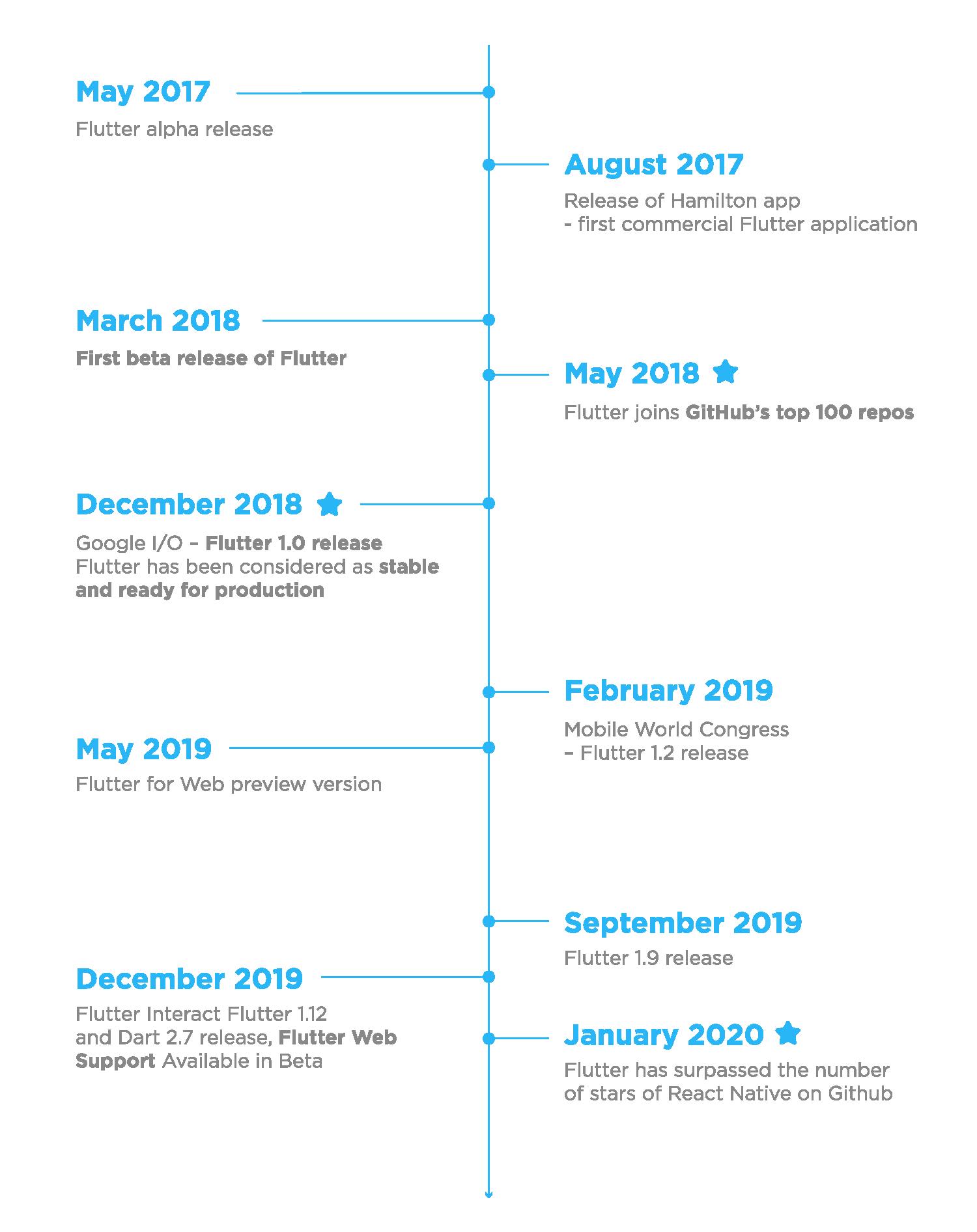 Lịch sử hình thành của Flutter
