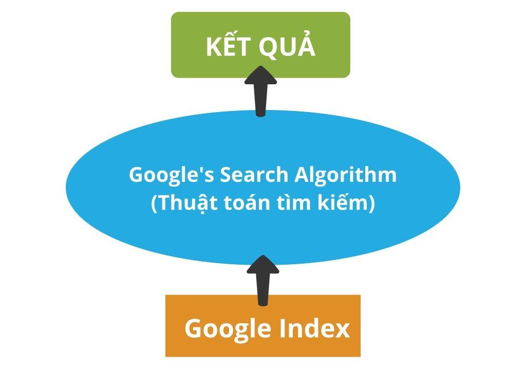 Quá trình index được minh họa như sau