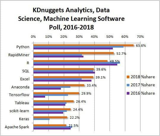 Data science: Ngành khoa học dữ liệu